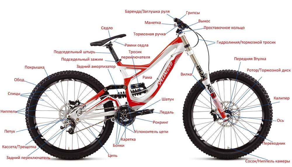 ustroystvo-velosipeda